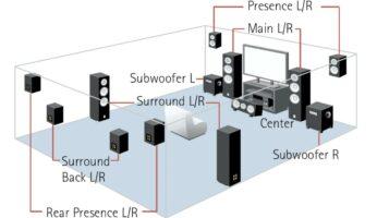 sơ đồ mô tả âm thanh vòm